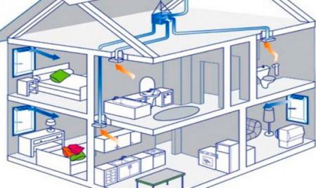 проектирование систем вентиляции в коттедже