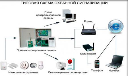 проектирование систем охранной сигнализации для дома